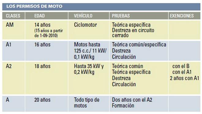 permisos de motocicletas